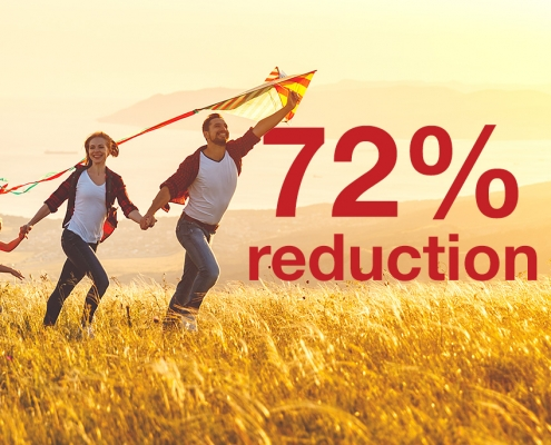 72% Reduction